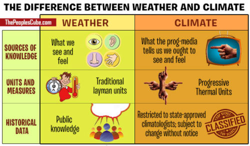 weather_climate_differences-500x292